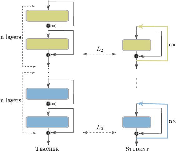 Figure 1 for Recurrent knowledge distillation