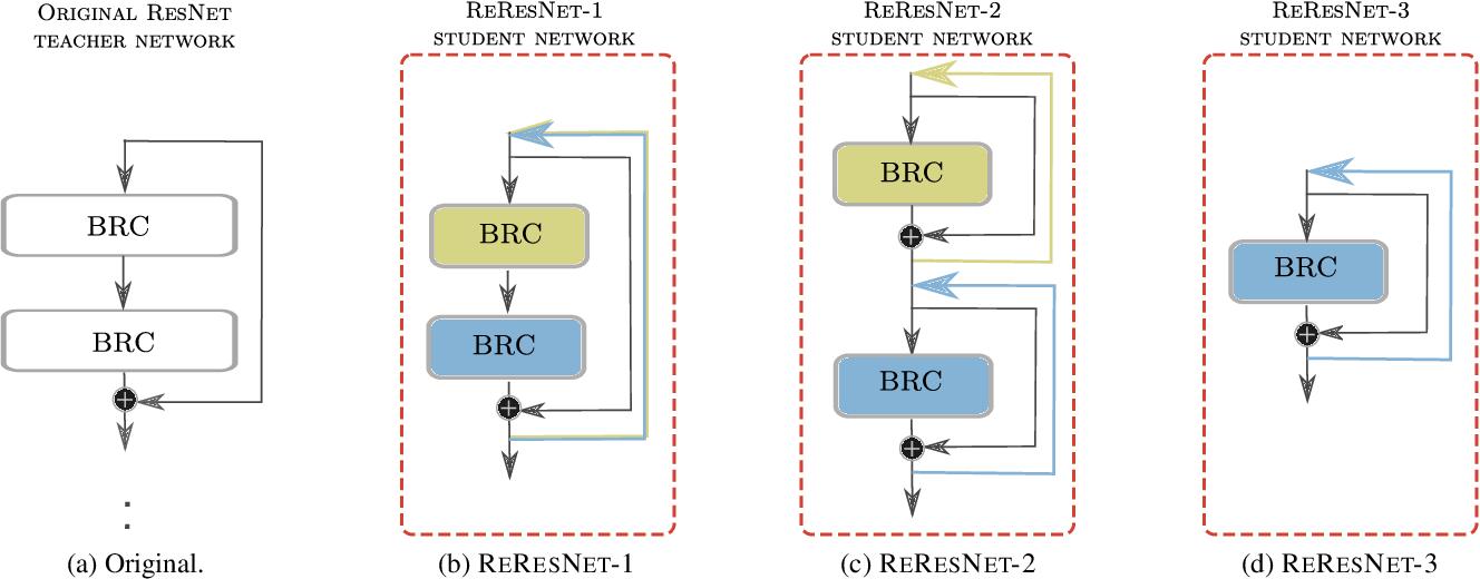 Figure 3 for Recurrent knowledge distillation