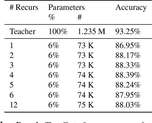 Figure 2 for Recurrent knowledge distillation