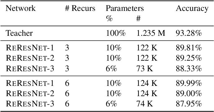 Figure 4 for Recurrent knowledge distillation