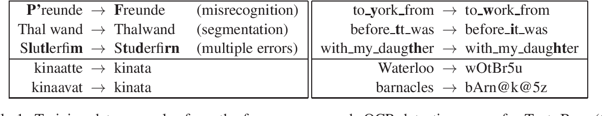 Figure 1 for Still not there? Comparing Traditional Sequence-to-Sequence Models to Encoder-Decoder Neural Networks on Monotone String Translation Tasks
