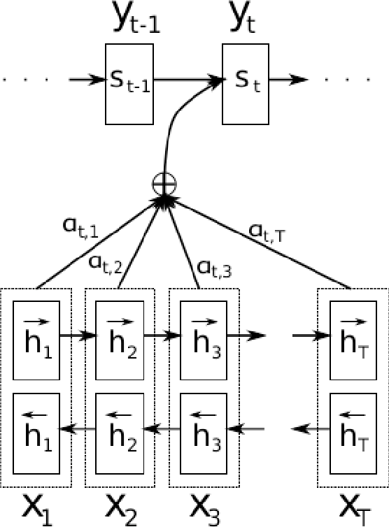 Figure 2 for Still not there? Comparing Traditional Sequence-to-Sequence Models to Encoder-Decoder Neural Networks on Monotone String Translation Tasks