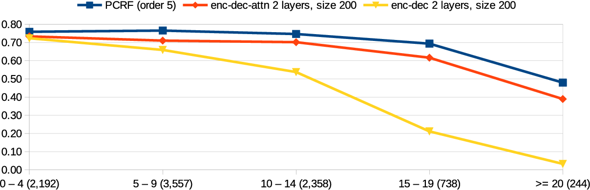 Figure 4 for Still not there? Comparing Traditional Sequence-to-Sequence Models to Encoder-Decoder Neural Networks on Monotone String Translation Tasks