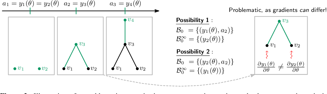 Figure 3 for Graph Filtration Learning