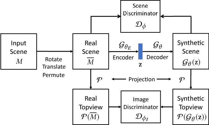 Figure 3 for Deep Generative Modeling for Scene Synthesis via Hybrid Representations