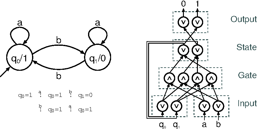 Figure 3 for Dimensions of Neural-symbolic Integration - A Structured Survey