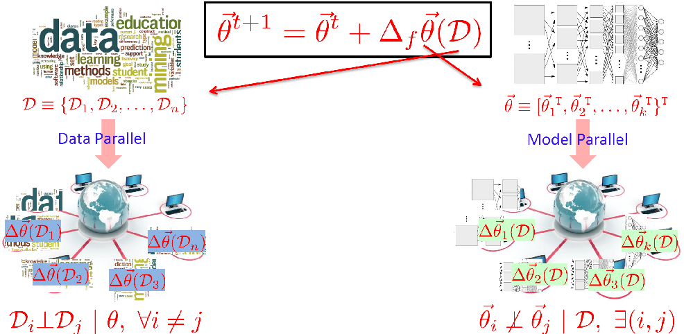 Figure 1 for Strategies and Principles of Distributed Machine Learning on Big Data