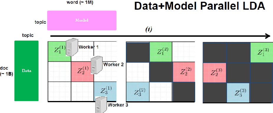 Figure 2 for Strategies and Principles of Distributed Machine Learning on Big Data
