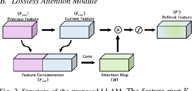 Figure 2 for Lossless Attention in Convolutional Networks for Facial Expression Recognition in the Wild