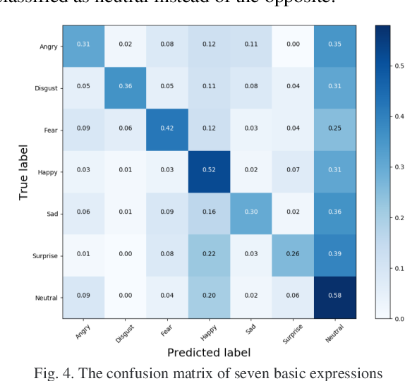 Figure 3 for Lossless Attention in Convolutional Networks for Facial Expression Recognition in the Wild