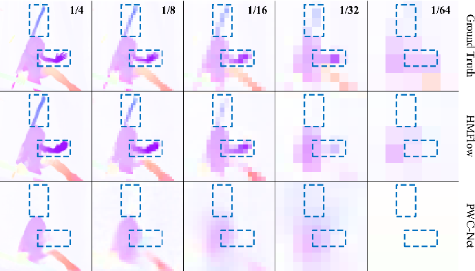 Figure 1 for HMFlow: Hybrid Matching Optical Flow Network for Small and Fast-Moving Objects