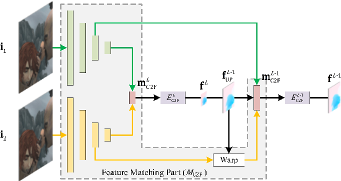 Figure 3 for HMFlow: Hybrid Matching Optical Flow Network for Small and Fast-Moving Objects