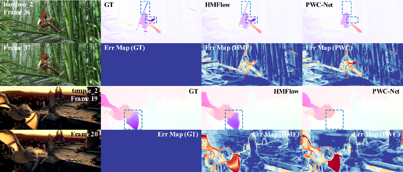 Figure 2 for HMFlow: Hybrid Matching Optical Flow Network for Small and Fast-Moving Objects