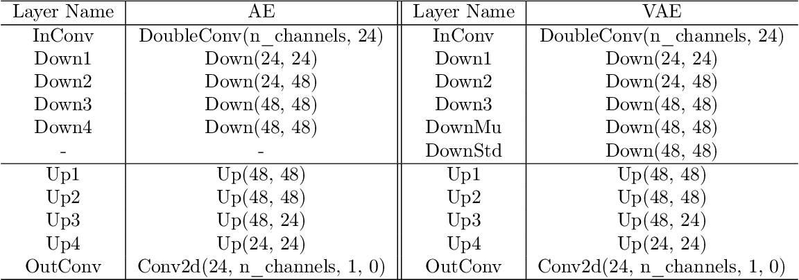 Figure 4 for Nonlinear Projection Based Gradient Estimation for Query Efficient Blackbox Attacks
