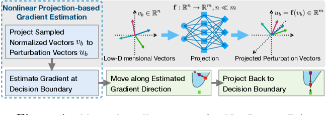 Figure 1 for Nonlinear Projection Based Gradient Estimation for Query Efficient Blackbox Attacks