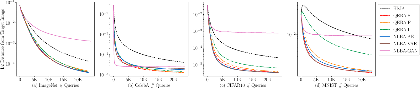 Figure 3 for Nonlinear Projection Based Gradient Estimation for Query Efficient Blackbox Attacks