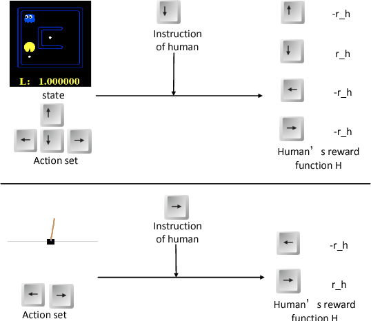 Figure 3 for Learning Shaping Strategies in Human-in-the-loop Interactive Reinforcement Learning