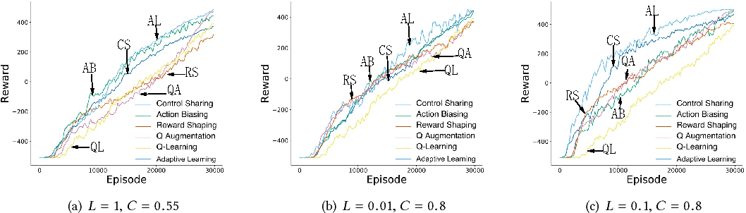 Figure 4 for Learning Shaping Strategies in Human-in-the-loop Interactive Reinforcement Learning