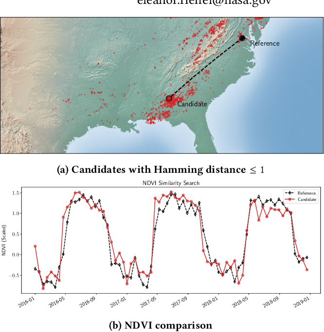 Figure 1 for High-Dimensional Similarity Search with Quantum-Assisted Variational Autoencoder
