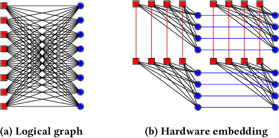 Figure 3 for High-Dimensional Similarity Search with Quantum-Assisted Variational Autoencoder
