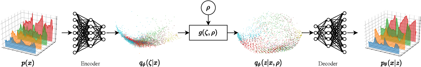 Figure 4 for High-Dimensional Similarity Search with Quantum-Assisted Variational Autoencoder