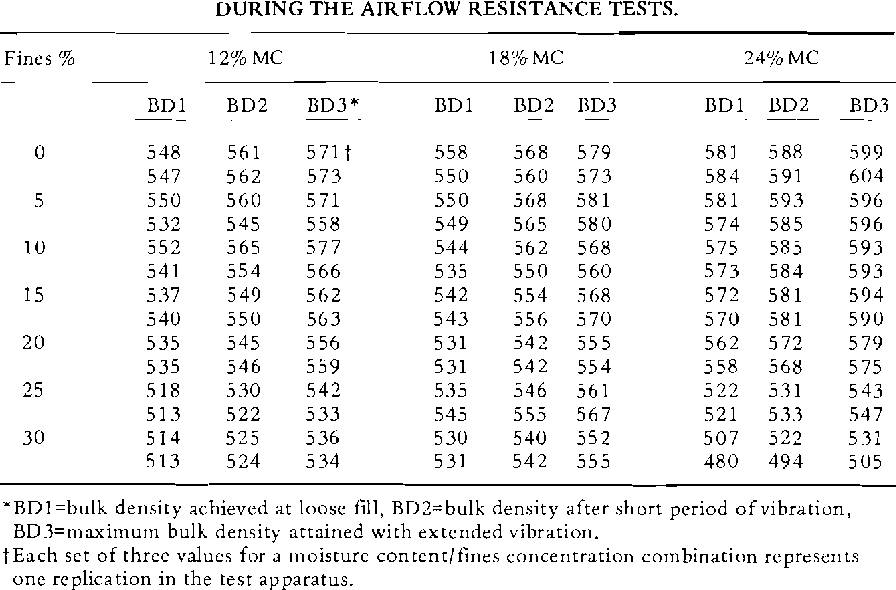 Table 3 from Airflow Resistance of Rough Rice as Affected by