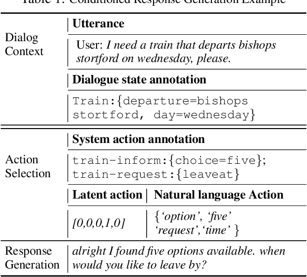 Figure 1 for Generalizable and Explainable Dialogue Generation via Explicit Action Learning