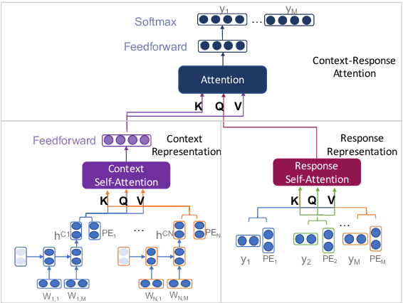 Figure 2 for ReCoSa: Detecting the Relevant Contexts with Self-Attention for Multi-turn Dialogue Generation