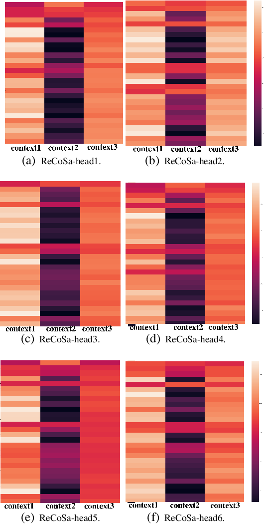 Figure 4 for ReCoSa: Detecting the Relevant Contexts with Self-Attention for Multi-turn Dialogue Generation