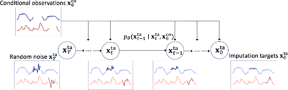 Figure 1 for CSDI: Conditional Score-based Diffusion Models for Probabilistic Time Series Imputation