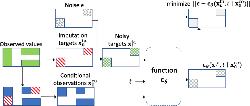 Figure 3 for CSDI: Conditional Score-based Diffusion Models for Probabilistic Time Series Imputation