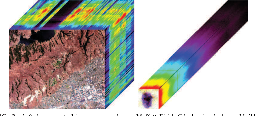 FIG. 2 Left: hyperspectral image acquired over Moffett Field, CA, by the Airborne Visible/ Infrared Imaging Spectrometer (AVIRIS) in L ¼ 224 spectral bands. Right: spectrum-image acquired by STEM-EELS. The top image corresponds to a synthetic RGB composition of the scene.