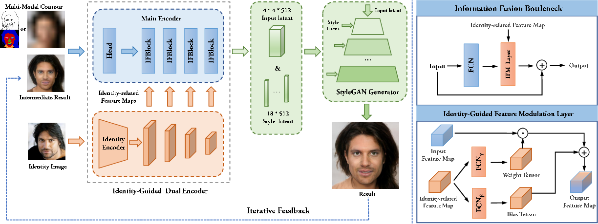 Figure 2 for Identity-Guided Face Generation with Multi-modal Contour Conditions