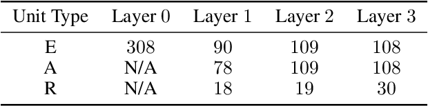 Figure 2 for A neural network trained to predict future video frames mimics critical properties of biological neuronal responses and perception