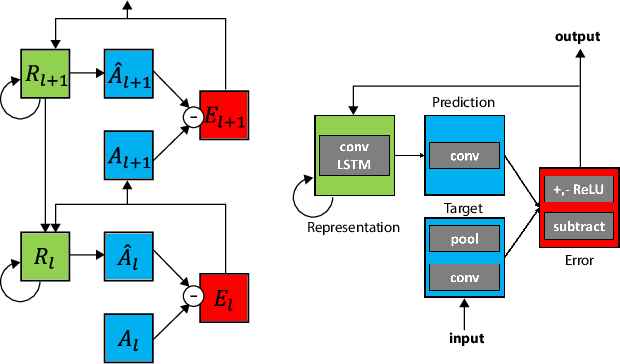 Figure 1 for A neural network trained to predict future video frames mimics critical properties of biological neuronal responses and perception