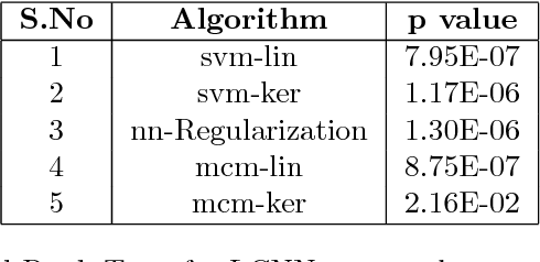 Figure 4 for Learning Neural Network Classifiers with Low Model Complexity