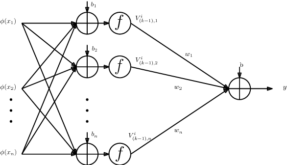 Figure 1 for Learning Neural Network Classifiers with Low Model Complexity