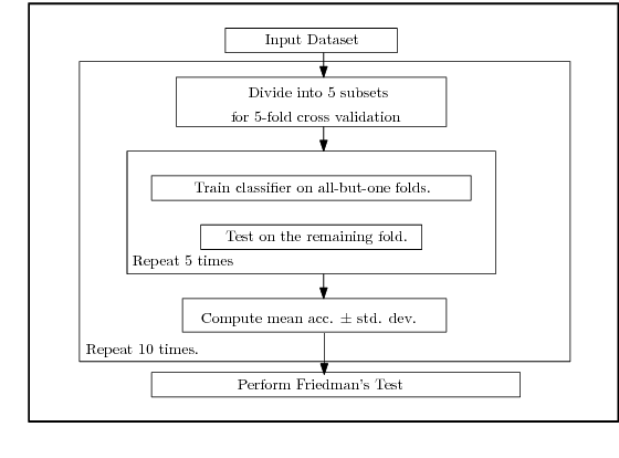 Figure 3 for Learning Neural Network Classifiers with Low Model Complexity