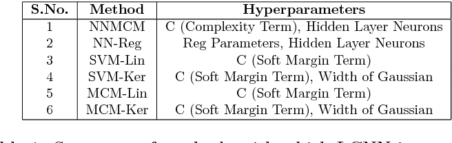 Figure 2 for Learning Neural Network Classifiers with Low Model Complexity