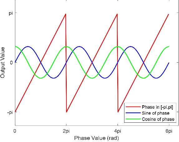 Figure 4 for Point-wise posteriori phase estimation in high-precision fringe projection profilometry