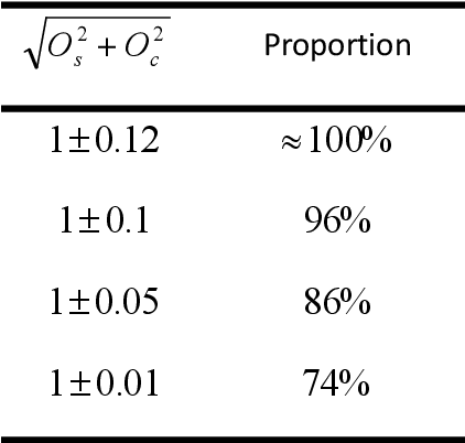 Figure 3 for Point-wise posteriori phase estimation in high-precision fringe projection profilometry