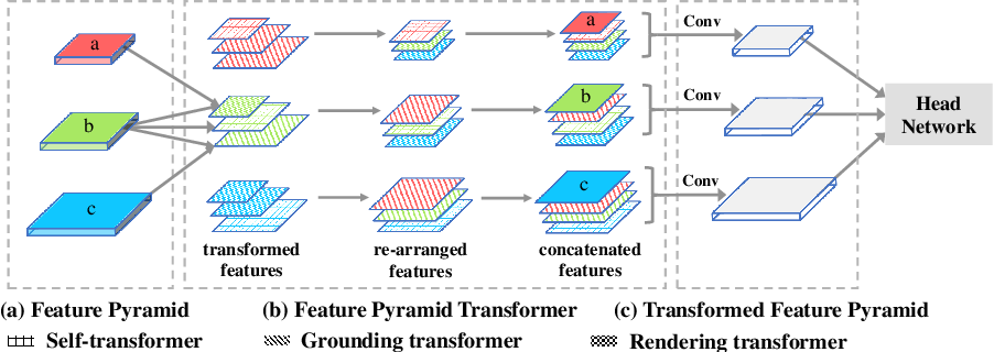 Figure 3 for Feature Pyramid Transformer