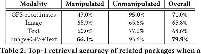 Figure 3 for Deep Multimodal Image-Repurposing Detection
