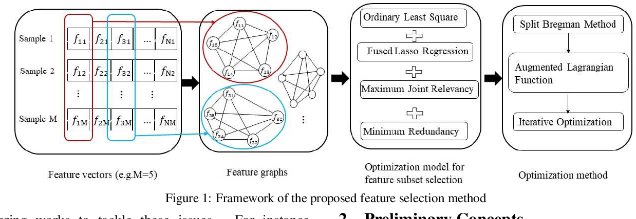 Figure 1 for Fused Lasso for Feature Selection using Structural Information