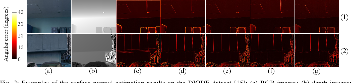 Figure 2 for SNE-RoadSeg+: Rethinking Depth-Normal Translation and Deep Supervision for Freespace Detection