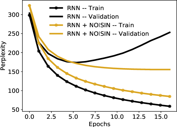 Figure 1 for Noisin: Unbiased Regularization for Recurrent Neural Networks