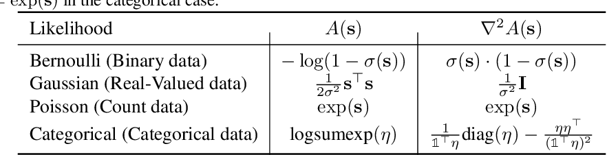 Figure 2 for Noisin: Unbiased Regularization for Recurrent Neural Networks