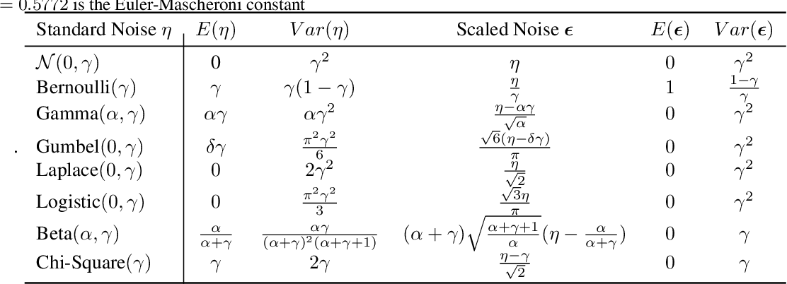 Figure 3 for Noisin: Unbiased Regularization for Recurrent Neural Networks
