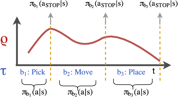 Figure 1 for TACO: Learning Task Decomposition via Temporal Alignment for Control
