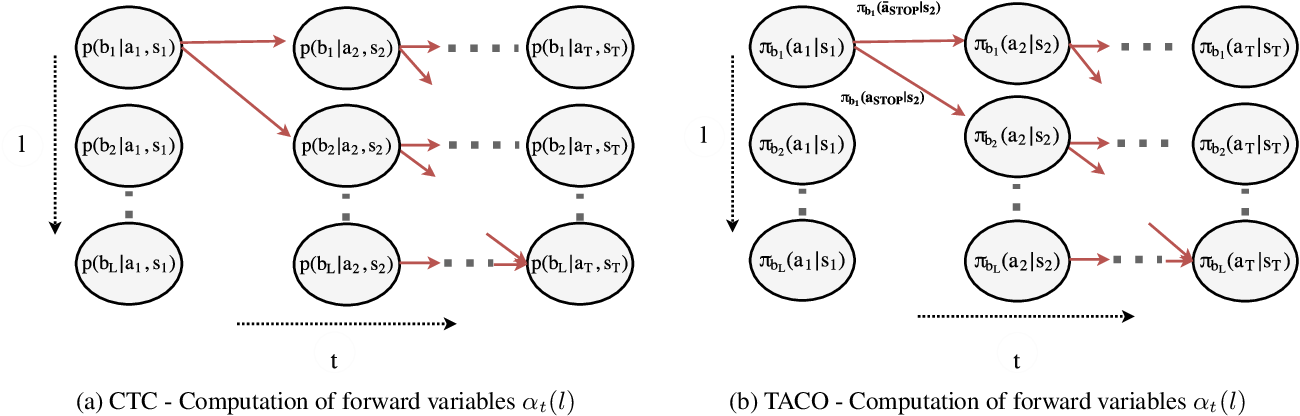 Figure 3 for TACO: Learning Task Decomposition via Temporal Alignment for Control